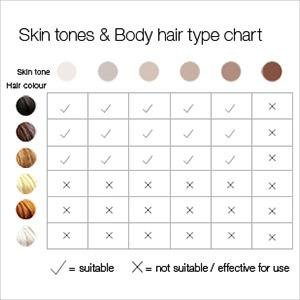 Braun Silk Expert Skin Hair Chart